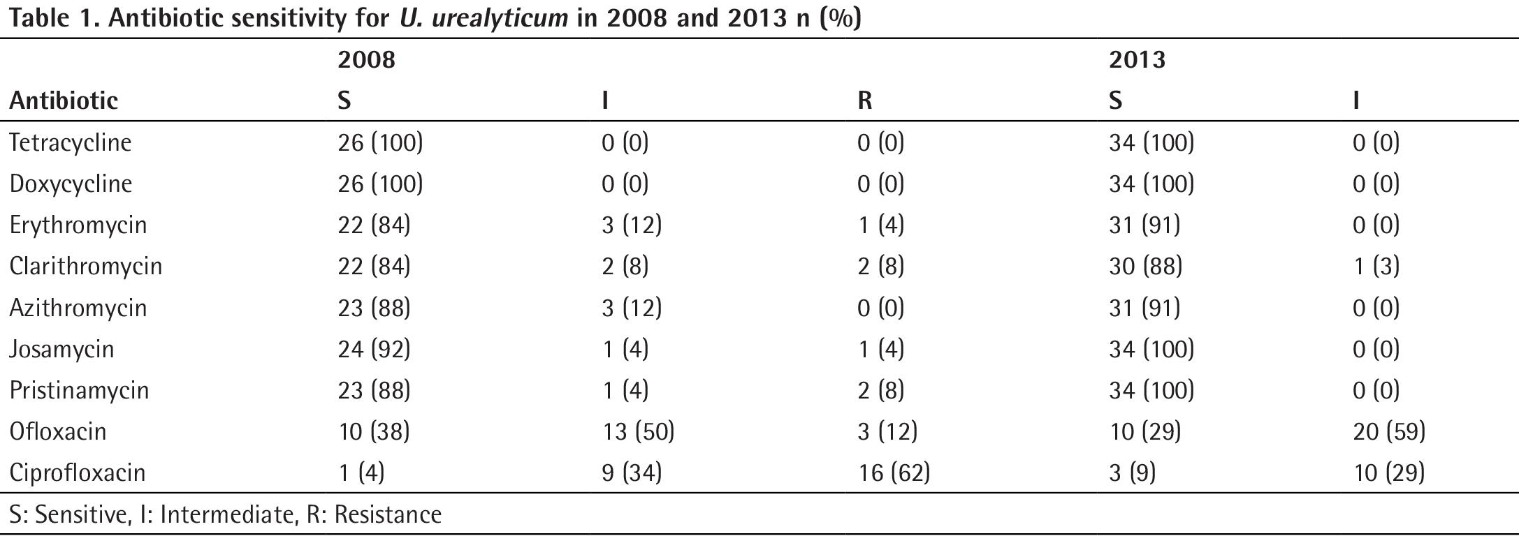 Journal of Urological Surgery