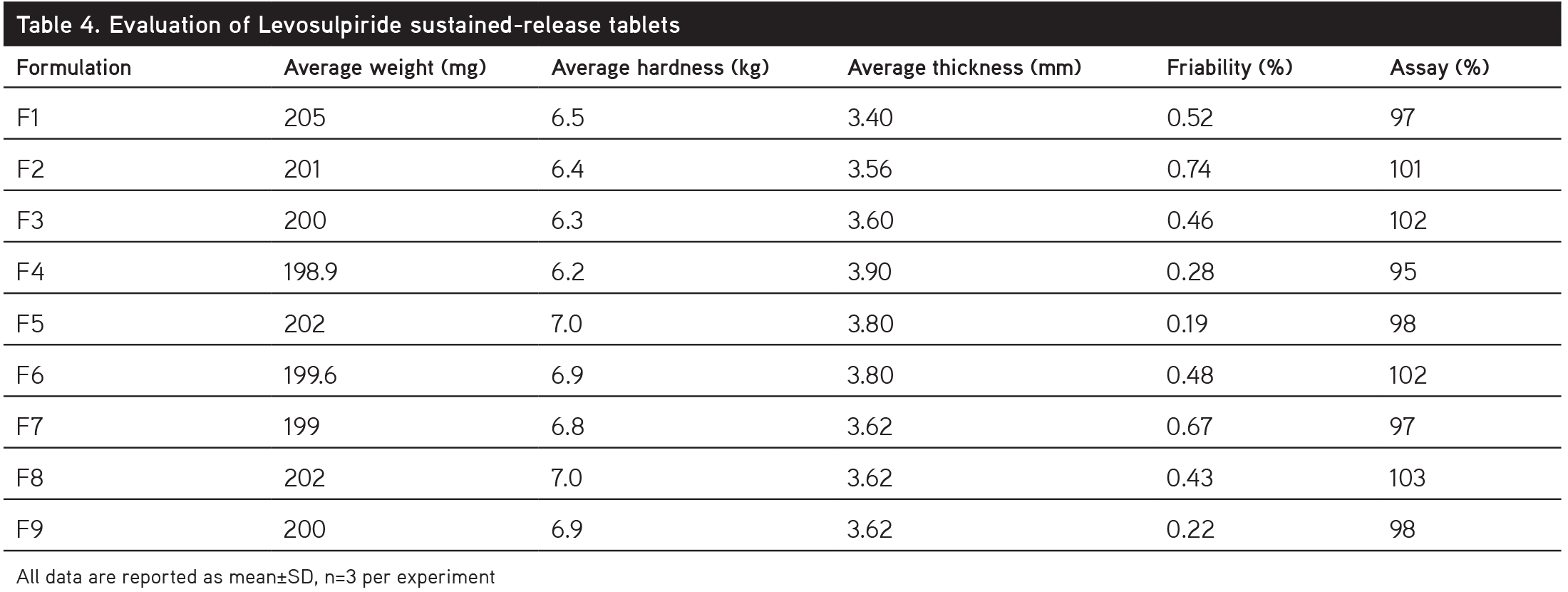 average weight of tablets
