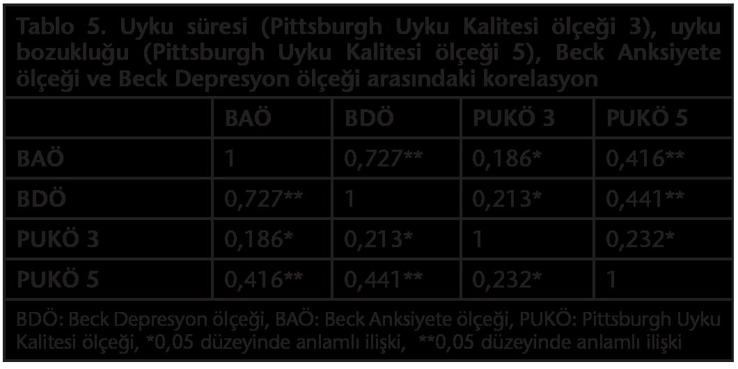 beck depresyon ölçeği değerlendirme pdf